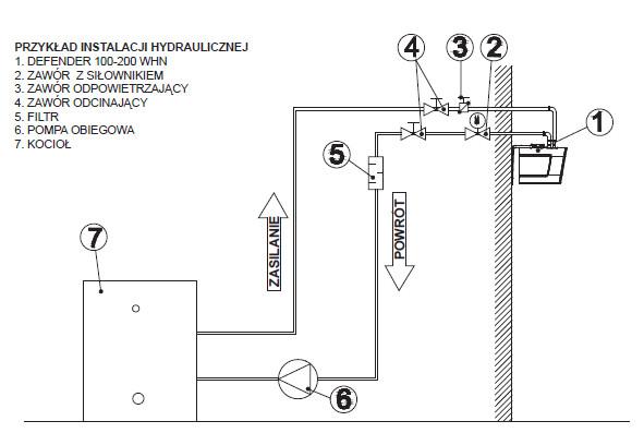 kurtyna powietrzna wodna - instalacja