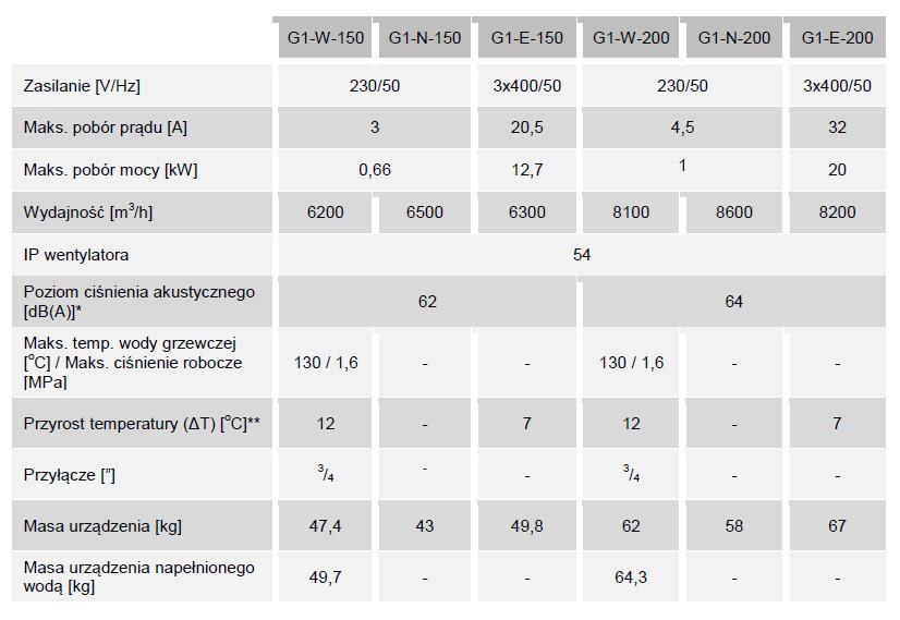 Kurtyny powietrzne przemysłowe pionowe i poziome ELIS G1 FLOWAIR