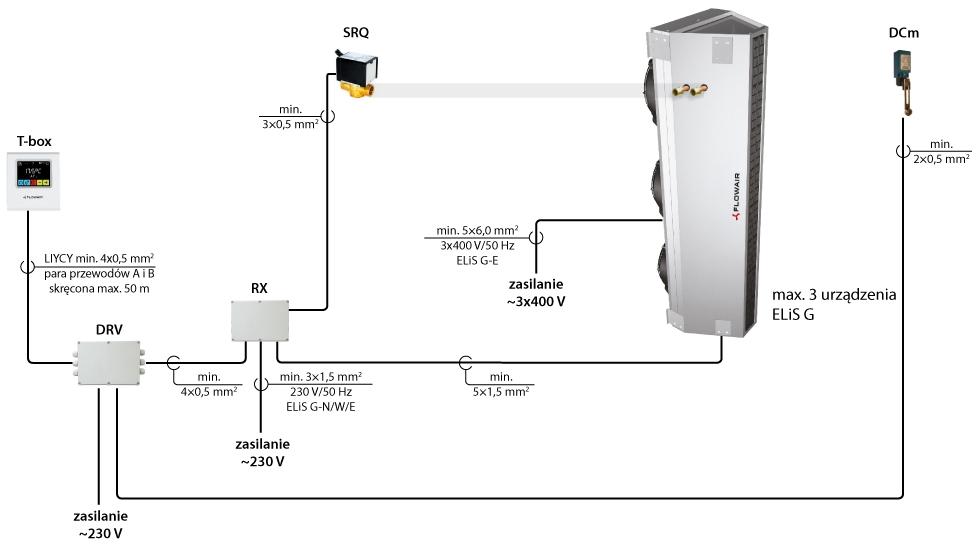 kurtyny powietrzne przemysłowe pionowe poziome ELIS G FLOWAIR sterowanie T-BOX