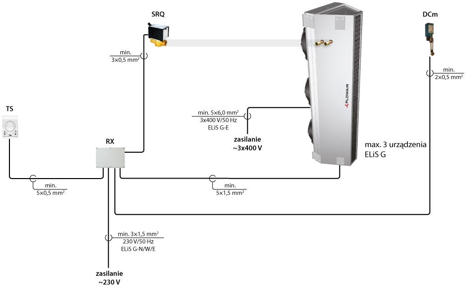 kurtyny powietrzne przemysłowe pionowe poziome ELIS G FLOWAIR sterowanie TS