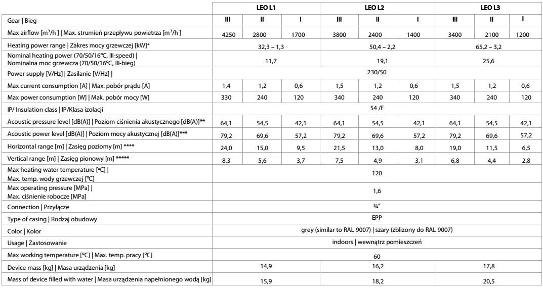 nagrzewnice wodna LEO L1 L2 L3 FLOWAIR - dane techniczne