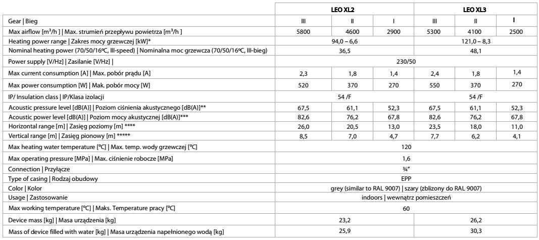 nagrzewnice wodne LEO XL1 XL2 FLOWAIR - dane techniczne