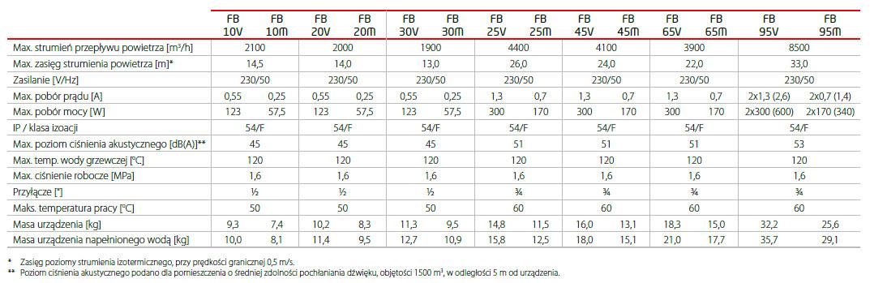 Teplovodní ohřívače LEO FB FLOWAIR - Základní technické údaje