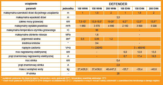 Kurtyny powietrzne DEFENDER - podstawowe dane techniczne