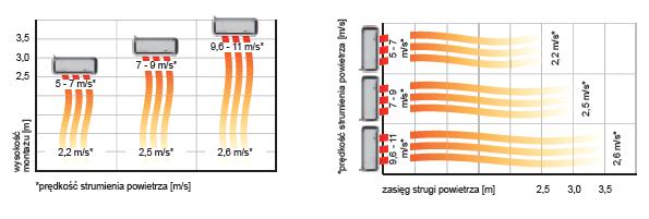 Kurtyny powietrzne DEFENDER - zasięg nadmuchu