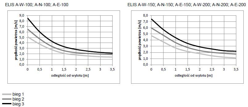 Kurtyny powietrzne FLOWAIR ELIS A - profil prędkości