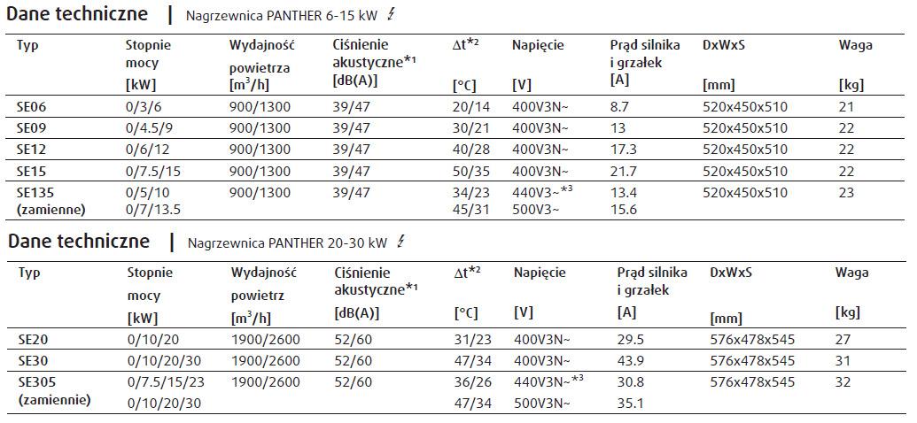 Nagrzewnice elektryczne przemysłowe ścienne PANTHER FRICO - parametry techniczne