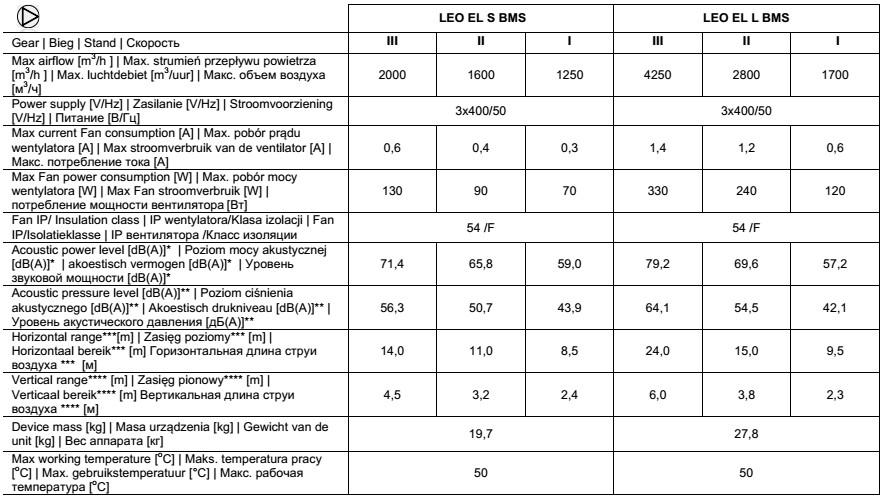 nagrzewnice elektryczne przemysłowe LEO EL FLOWAIR - dane techniczne
