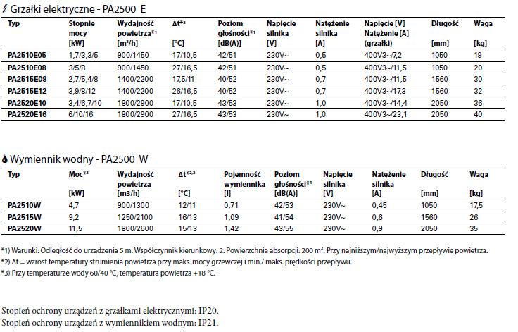 Kurtyny powietrzne PA 2500 FRICO THERMOZONE - parametry techniczne
