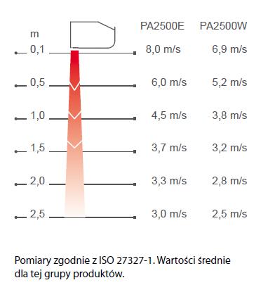 Kurtyny powietrzne FRICO z pilotem - zasięg i profil prędkości powietrza