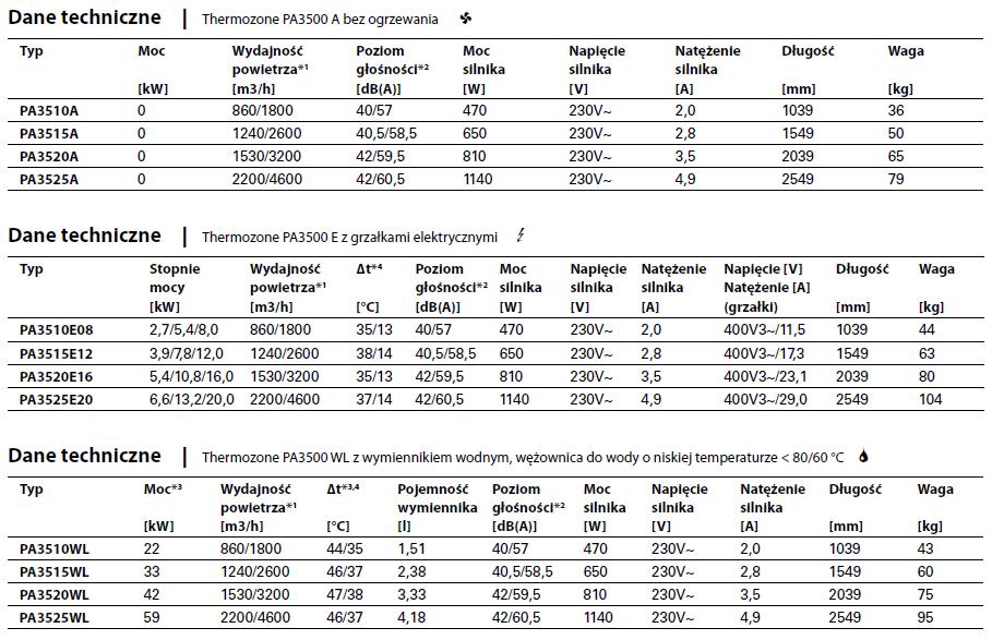 Kurtyny powietrzne PA 3500 FRICO THERMOZONE - parametry techniczne