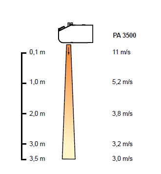 Kurtyny powietrzne PA 3500 FRICO - zasięg