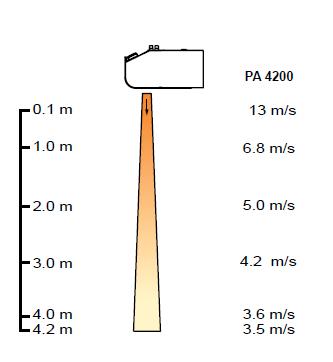 Kurtyny powietrzne PA 4200 FRICO - zasięg