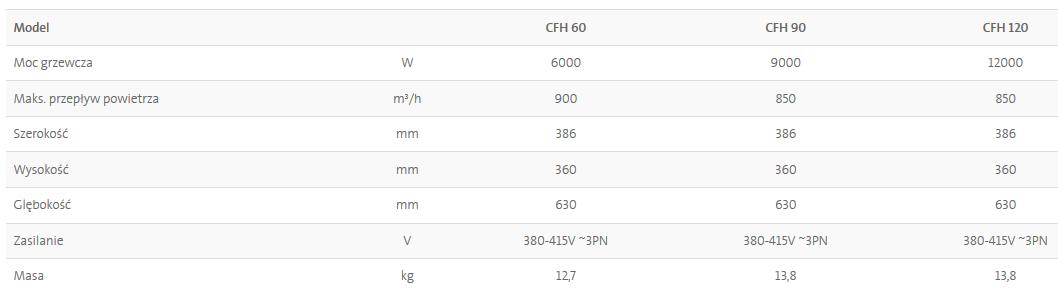 Nagrzewnice elektryczne DIMPLEX CFH - dane techniczne