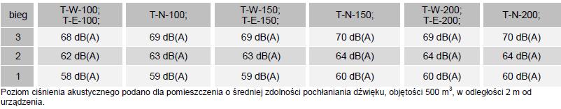 Kurtyny powietrzne FLOWAIR ELIS T - głośność
