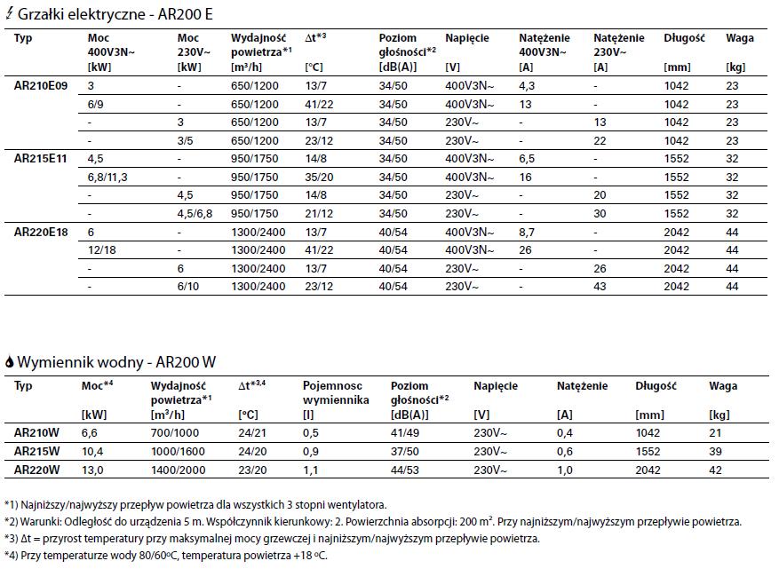 Kurtyny powietrzne do sufitu AR 200 FRICO THERMOZONE - parametry techniczne