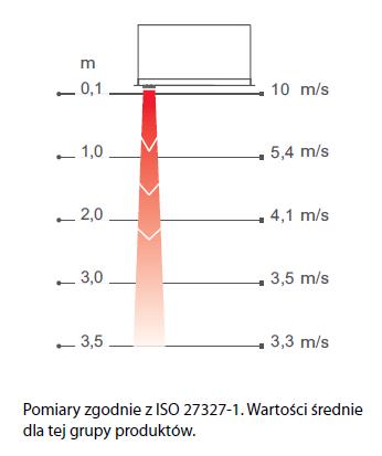 Kurtyny powietrzne AR 3500 - zasięg i profil prędkości powietrza