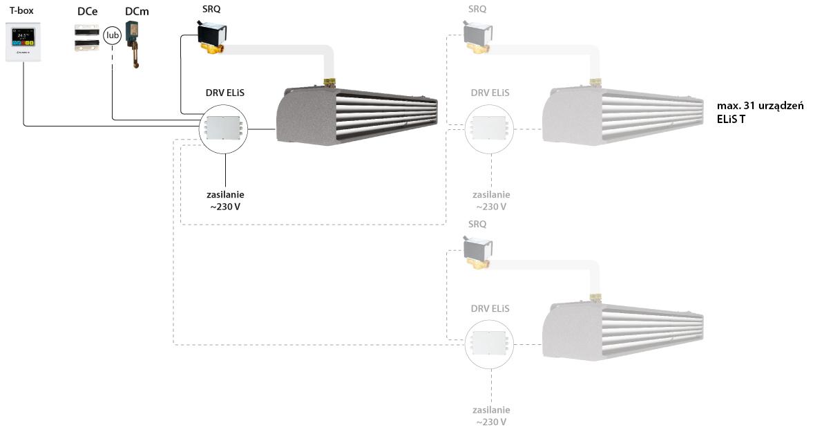 kurtyny powietrzne przemysłowe ELIS T Flowair - sterowanie T-BOX