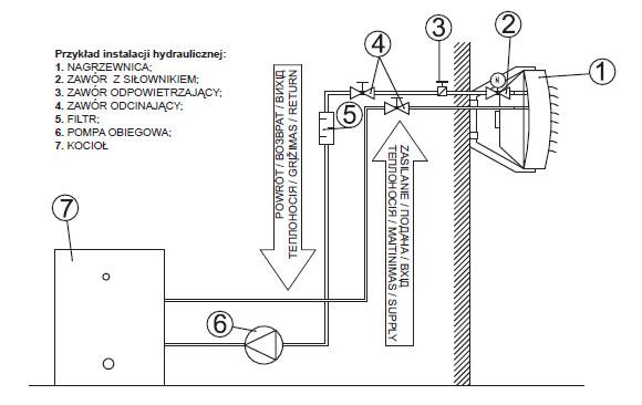 nagrzewnice wodne - podłączenie