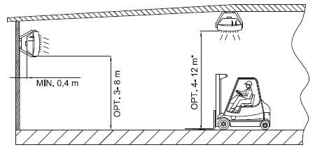 nagrzewnice wodne - odległości montażowe
