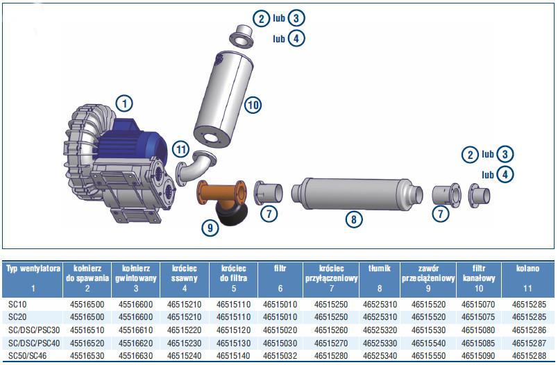 wentylatory boczno-kanałowe SC Venture Industries - akcesoria