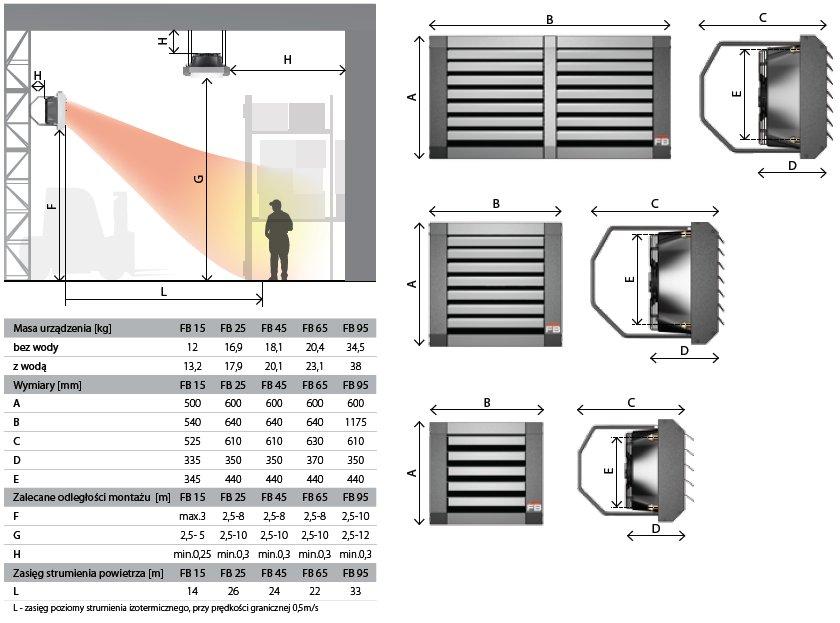 nagrzewnice wodne LEO FB Flowair wymiary