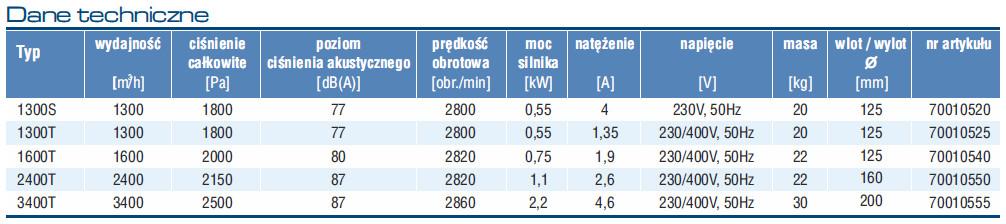 wentylatory przenośne przemysłowe promieniowe dmuchawy ZWP - parametry
