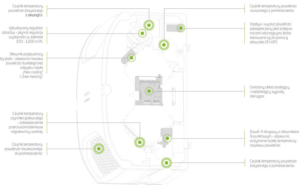 jednostka wentylacyjna OXeN Flowair - automatyka wewnątrz