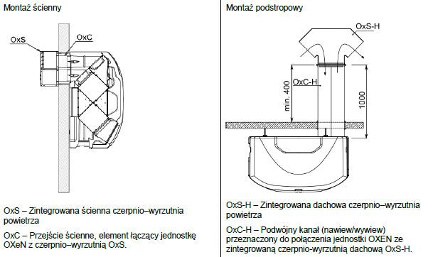 jednostka wentylacyjna OXeN Flowair - montaż