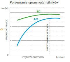 nagrzewnica wodna VOLCANO VTS EUROHEAT - AC EC