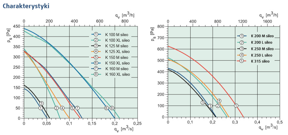 wentylator kanałowy K 100-315 SILEO Systemair charakterystyki