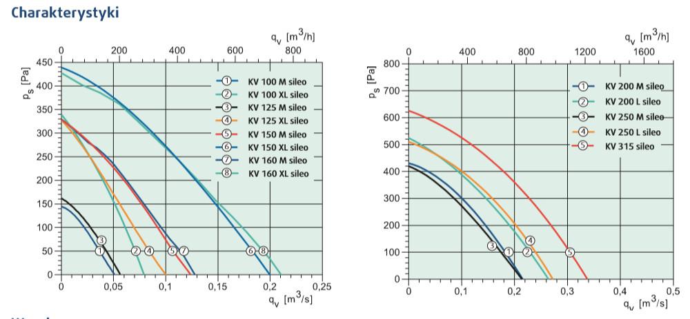 wentylator kanałowy KV 100-315 SILEO Systemair charakterystyki