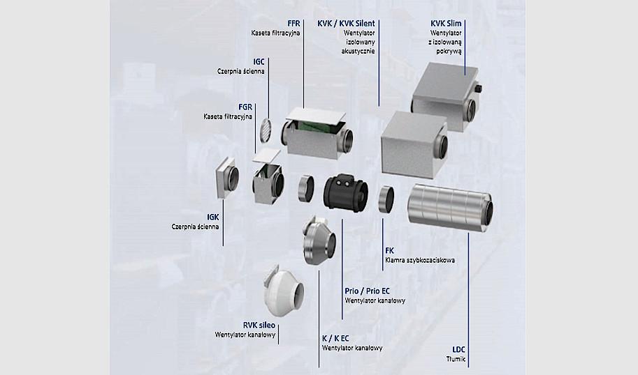 wentylator kanałowy Systemair akcesoria