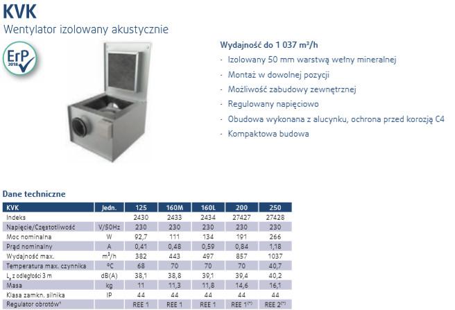 wentylatory kanałowe KVK 125-500 Systemair