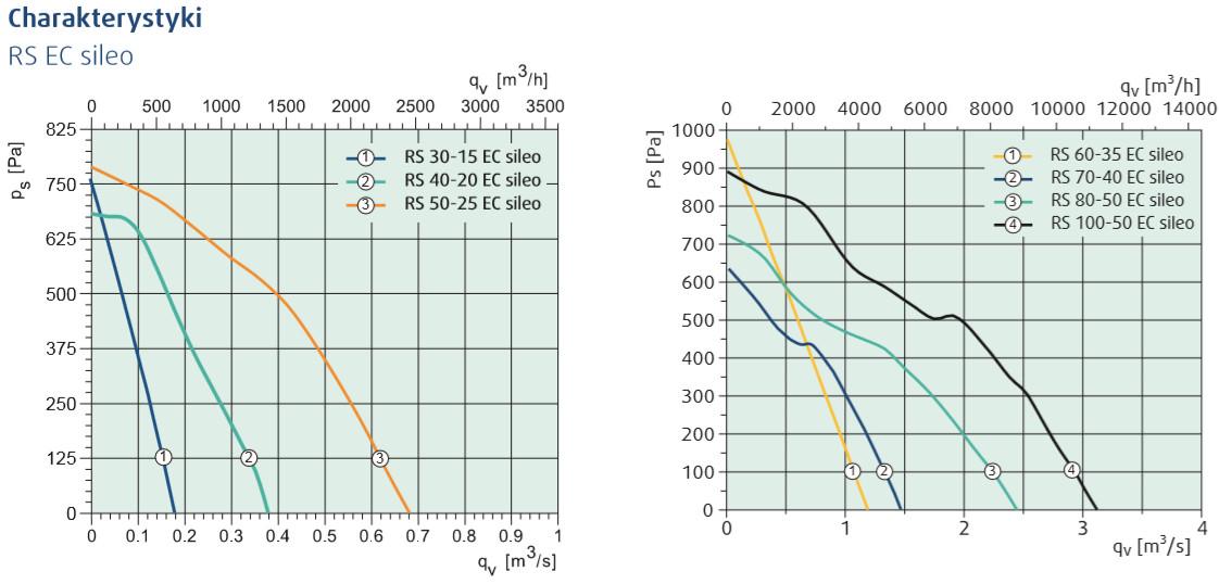 wentylatory kanałowe RS sileo EC systemair charakterystyki