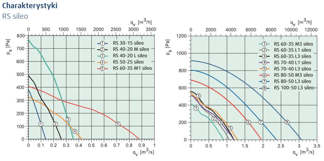 wentylatory kanałowe RS sileo systemair charakterystyki