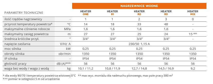 nagrzewnica wodna heater sonniger parametry