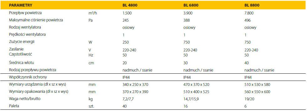 wentylatory przenośne przemysłowe master BL - parametry techniczne