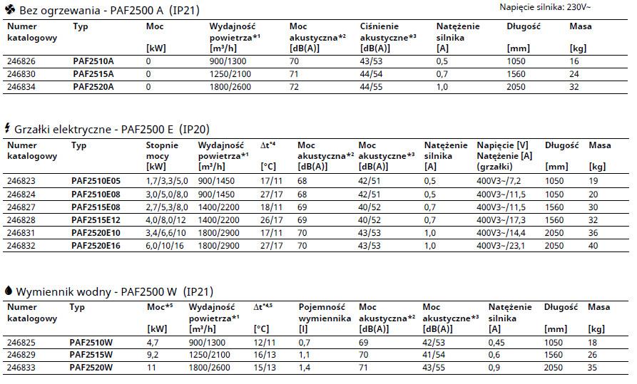 Kurtyny powietrzne PAMIR 2500 FRICO THERMOZONE - parametry techniczne