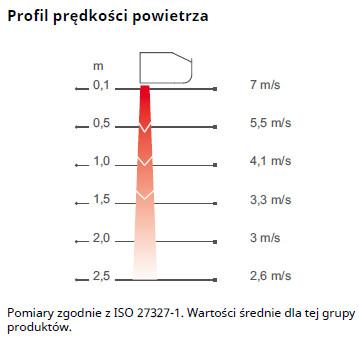 Kurtyny powietrzne FRICO PAMIR 2500 - zasięg i profil prędkości powietrza